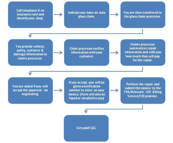 Insurance Billing Process